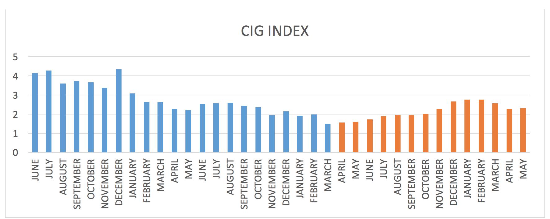 CIG Index